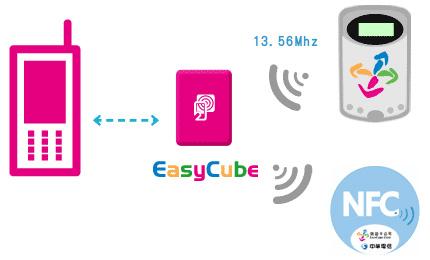 Easycube-schematic